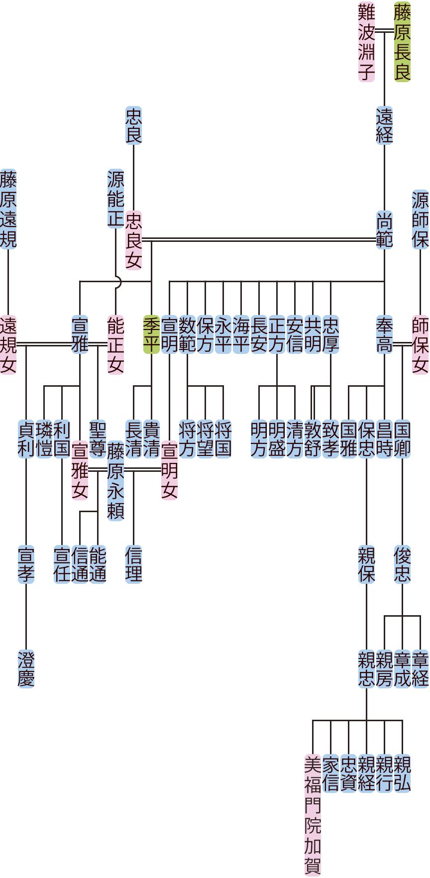 藤原尚範の系図