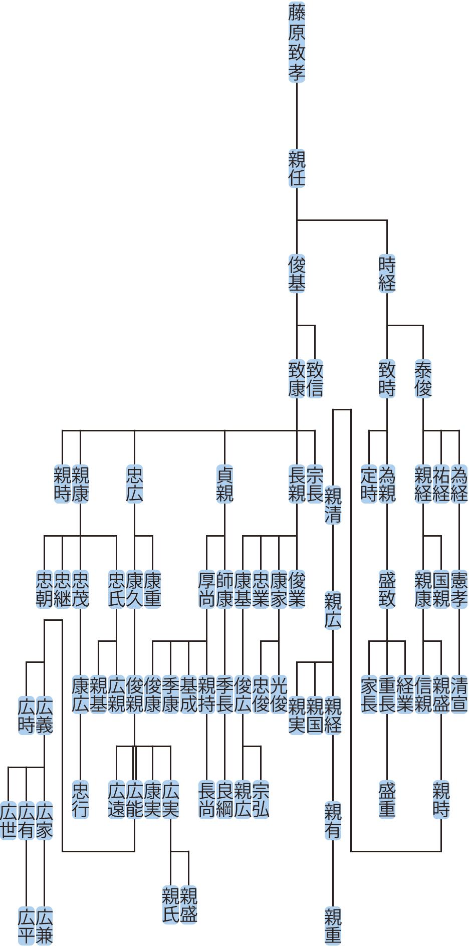 藤原時経・俊基の系図