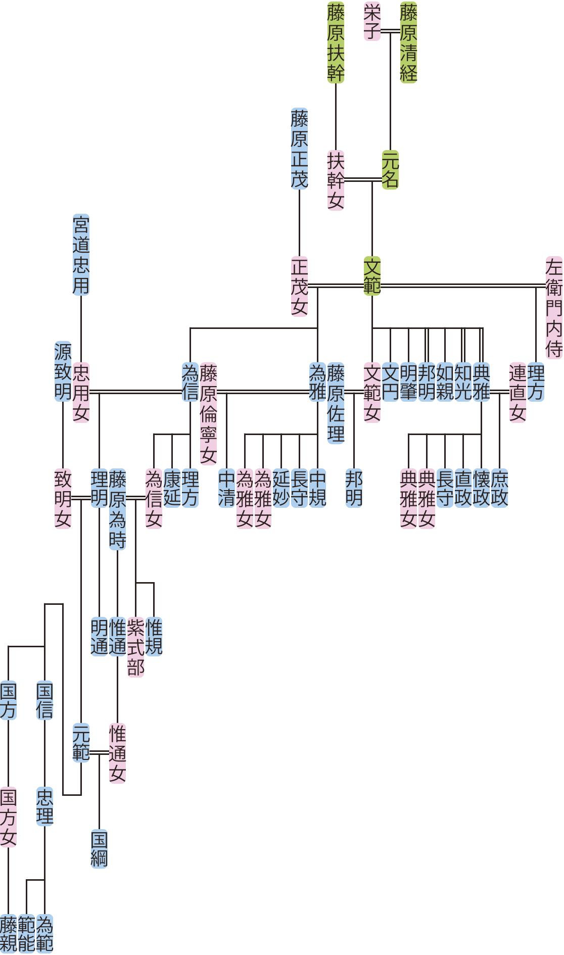 藤原文範の系図