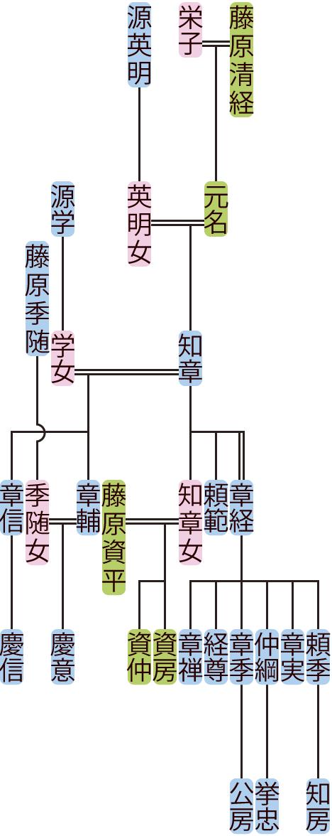 藤原知章の系図