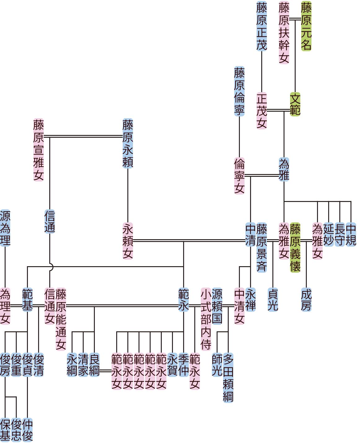 藤原為雅・中清の系図