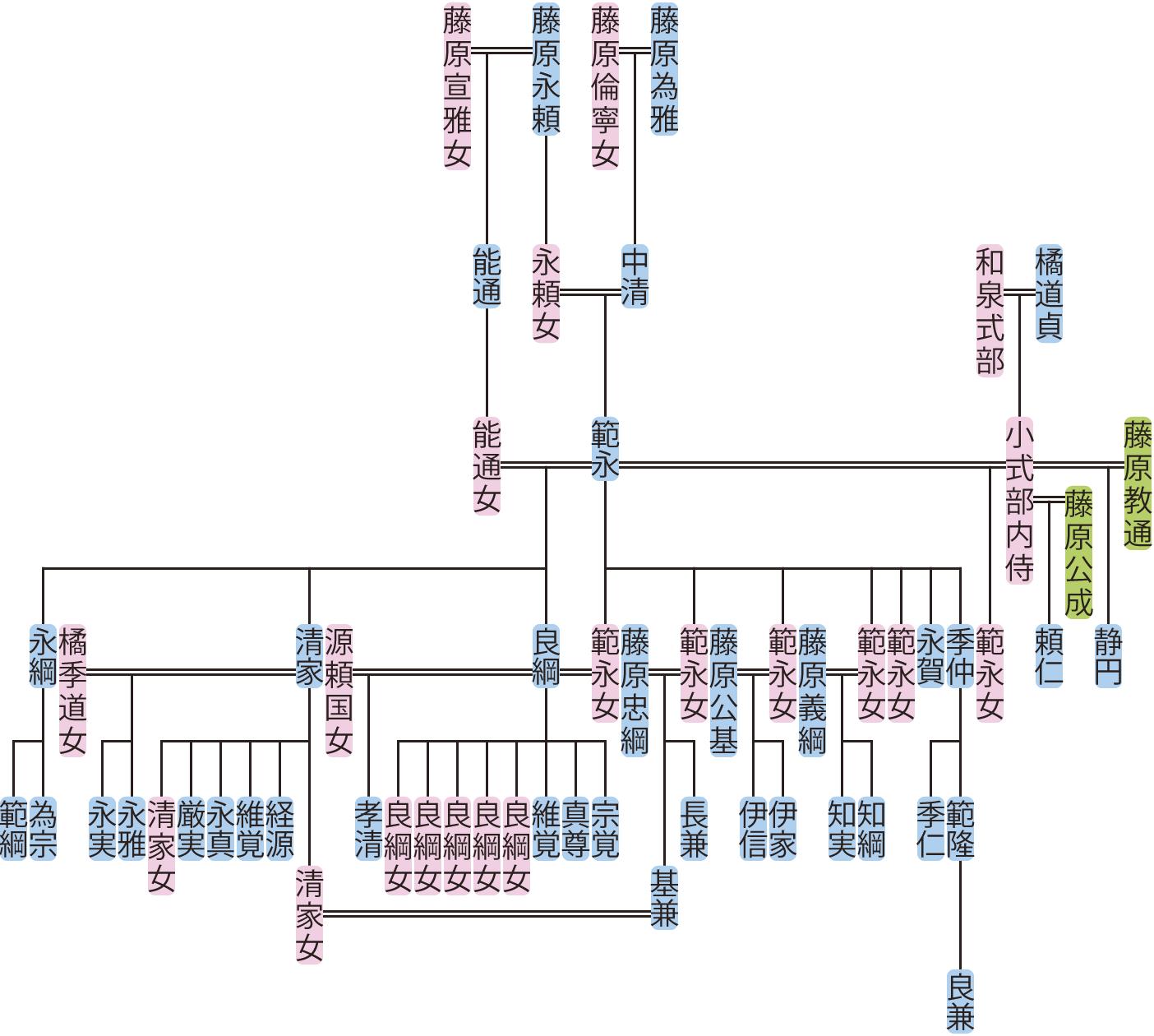 藤原範永の系図