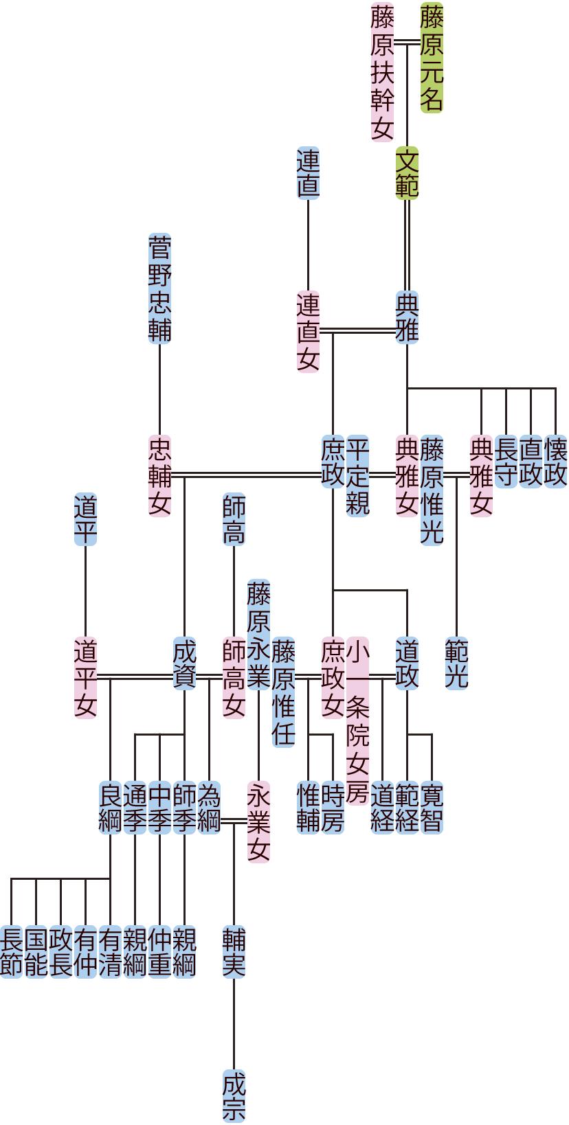 藤原典雅の系図