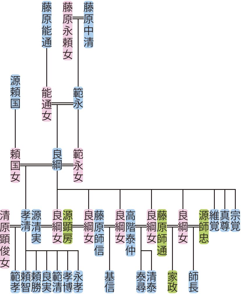 藤原良綱の系図