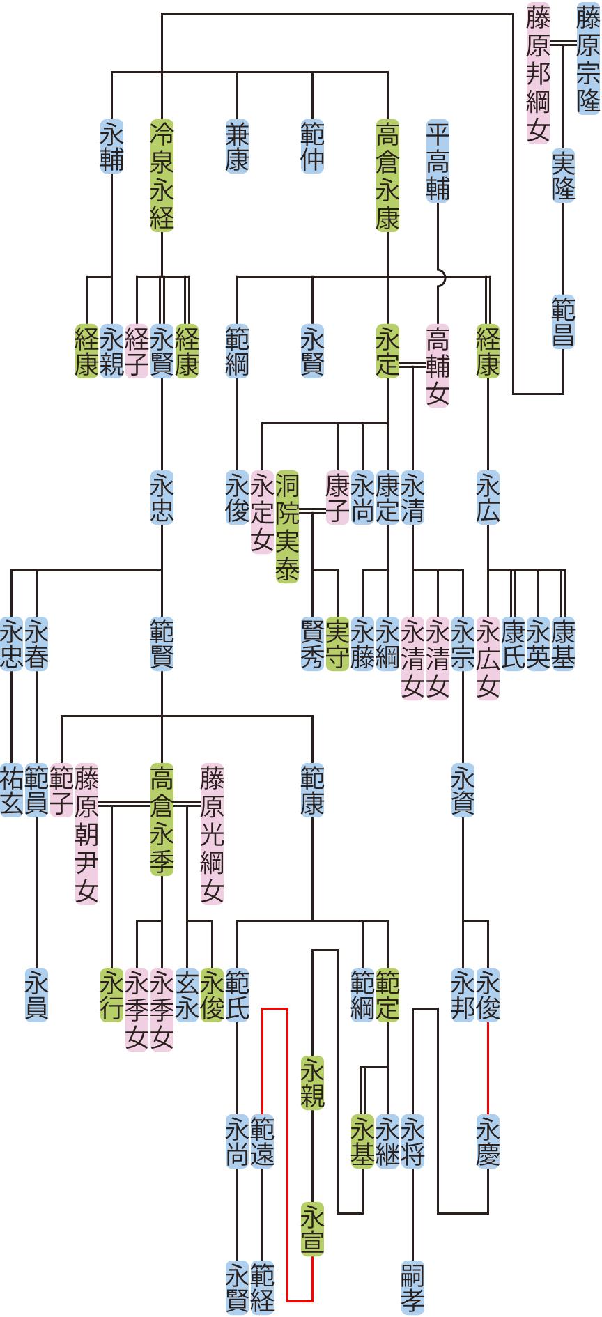 藤原範昌~冷泉範賢の系図