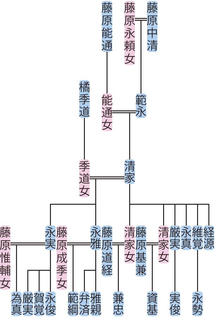藤原清家の系図