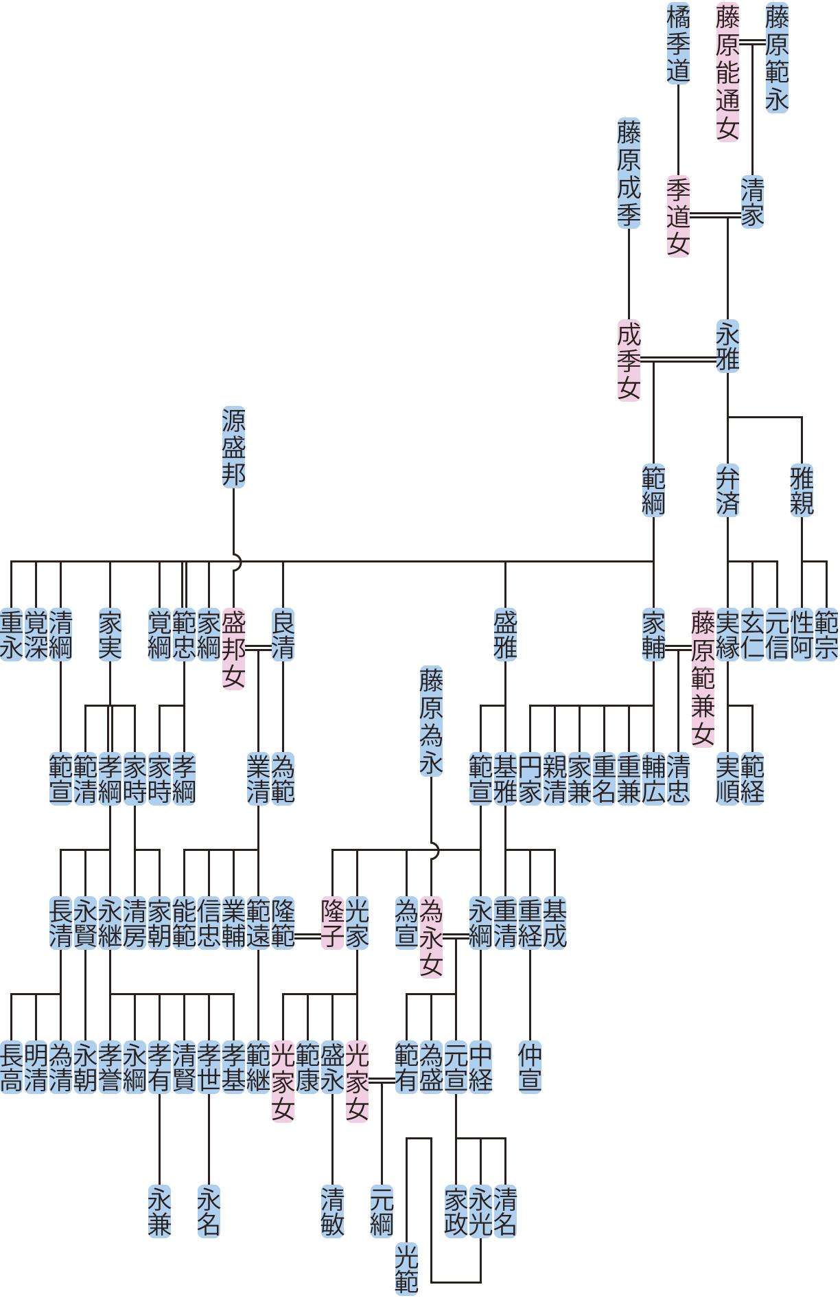 藤原永雅・範綱の系図