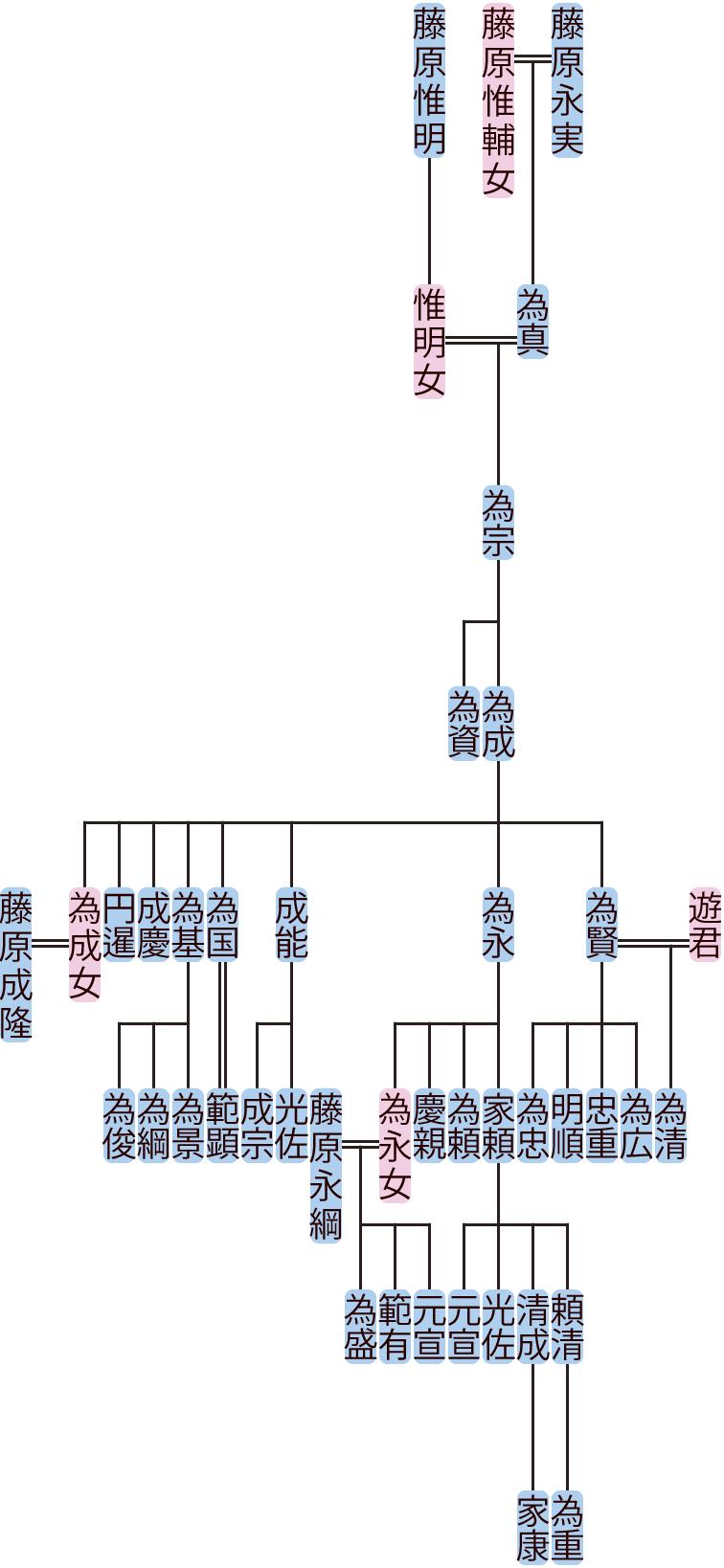 藤原為宗の系図