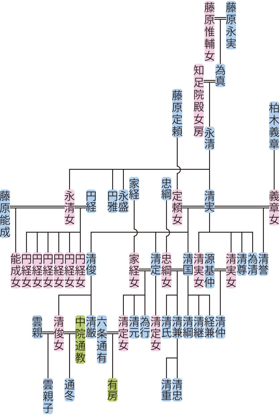 藤原永清の系図