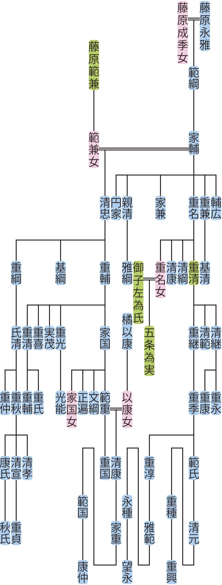 藤原家輔の系図