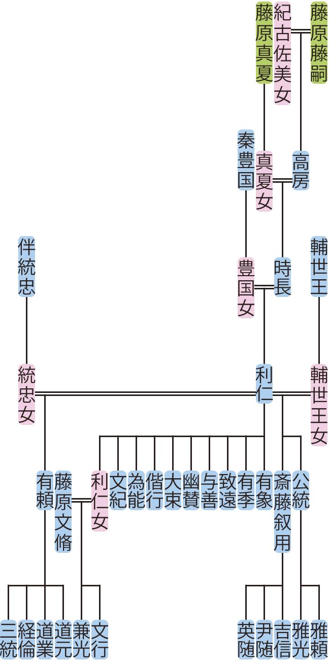 藤原時長・利仁の系図
