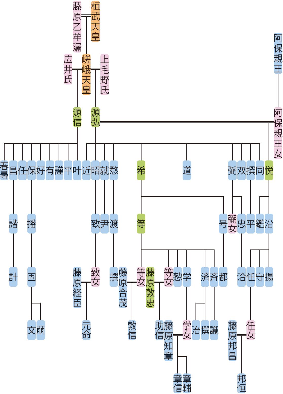 源信・弘の系図