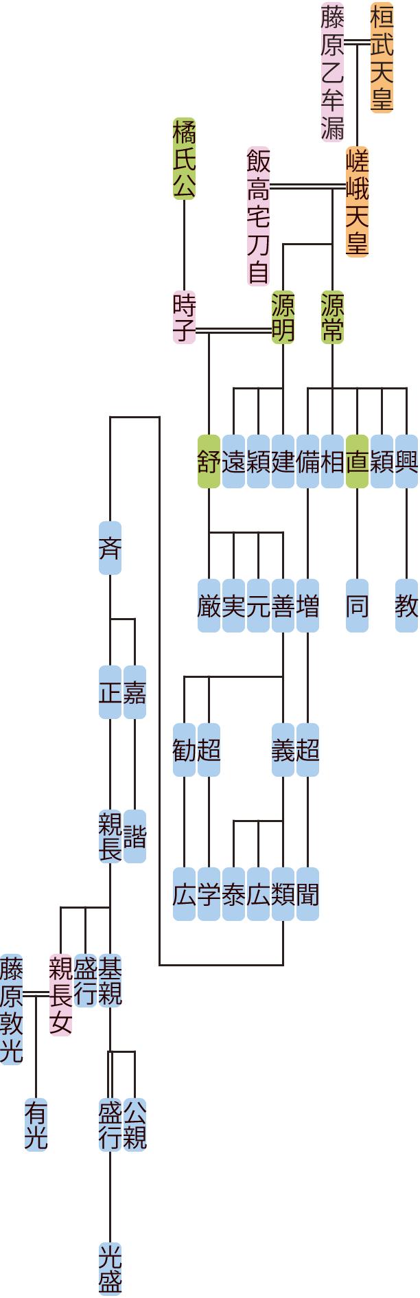 源常・明の系図