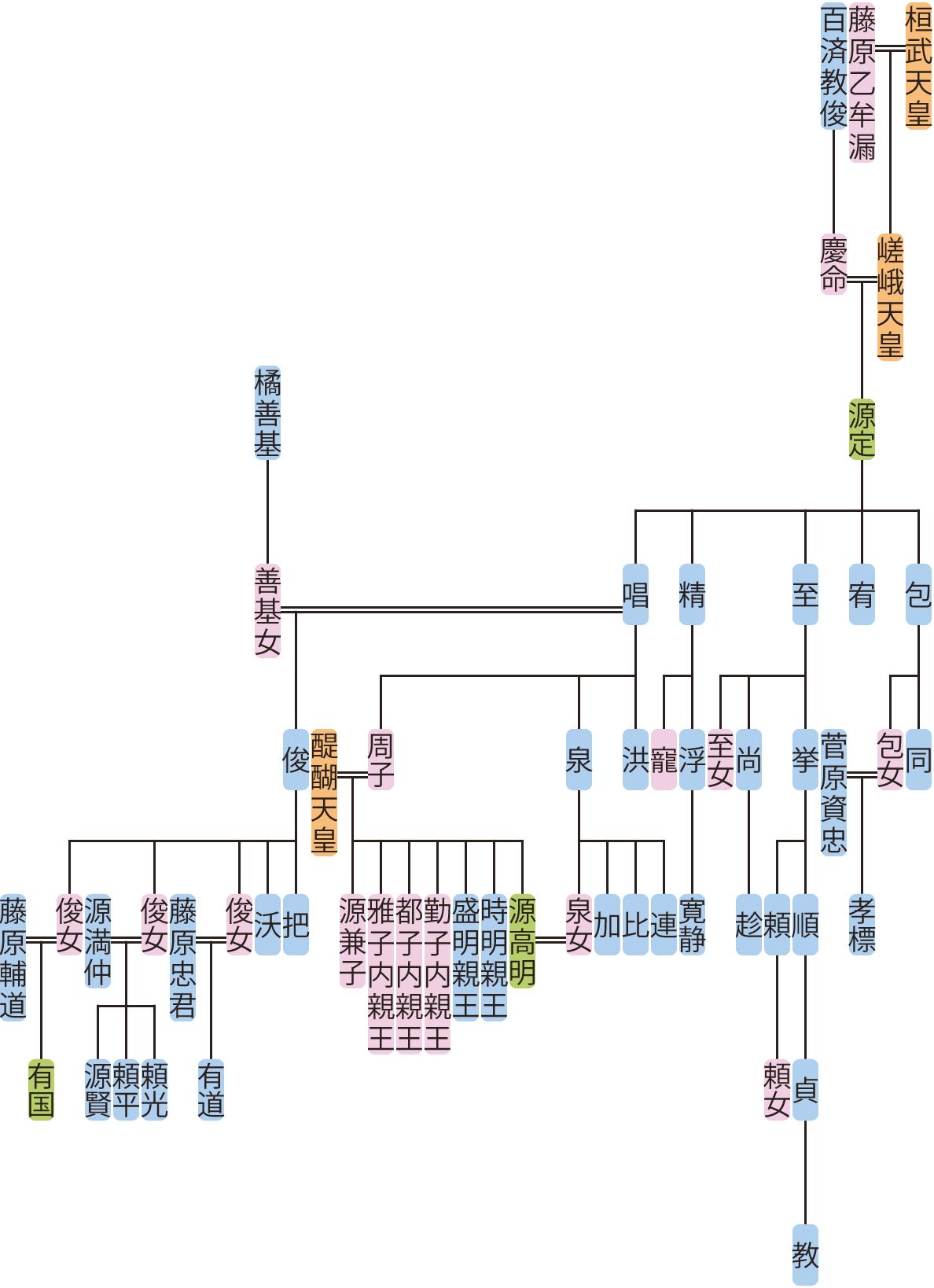 源定の系図