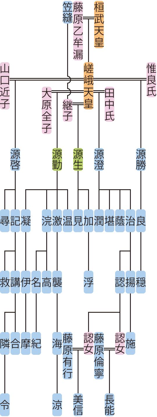 源生・澄・勤・勝・啓の系図