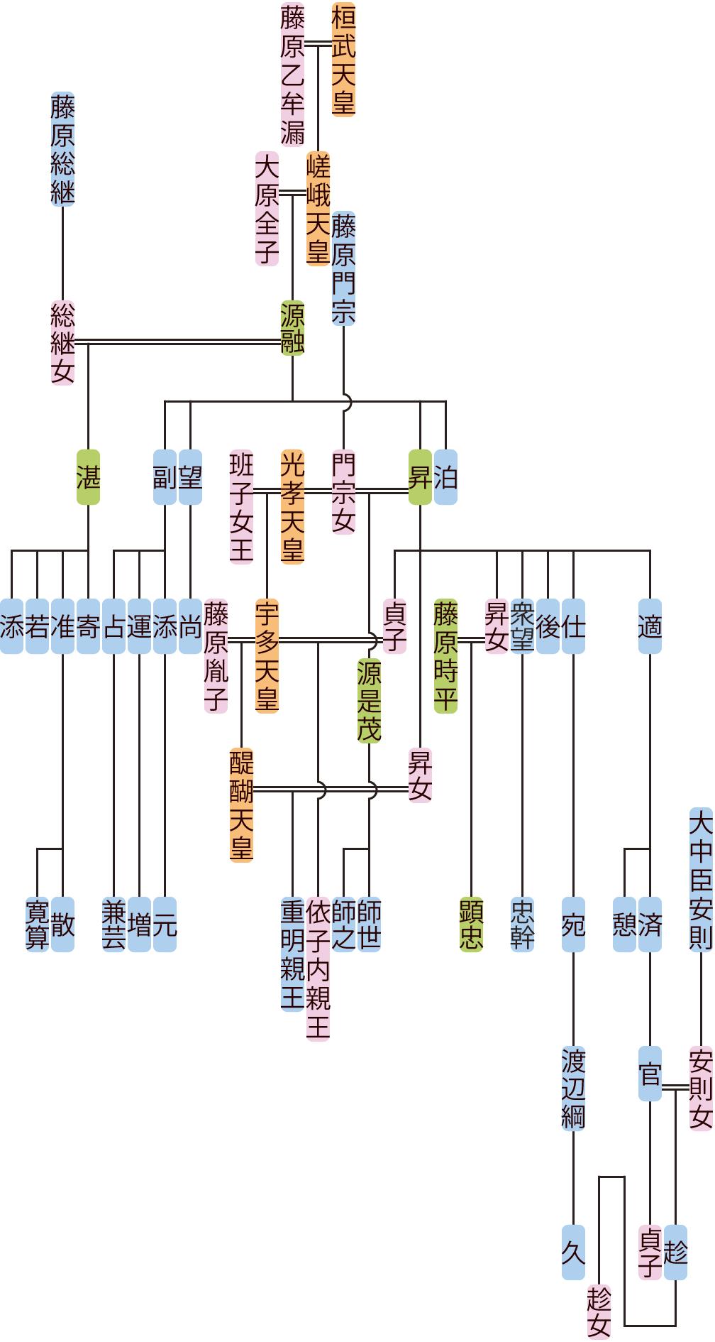 源融~宛の系図