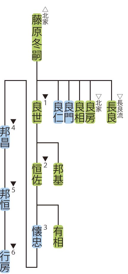藤原氏北家・良世流の略系図