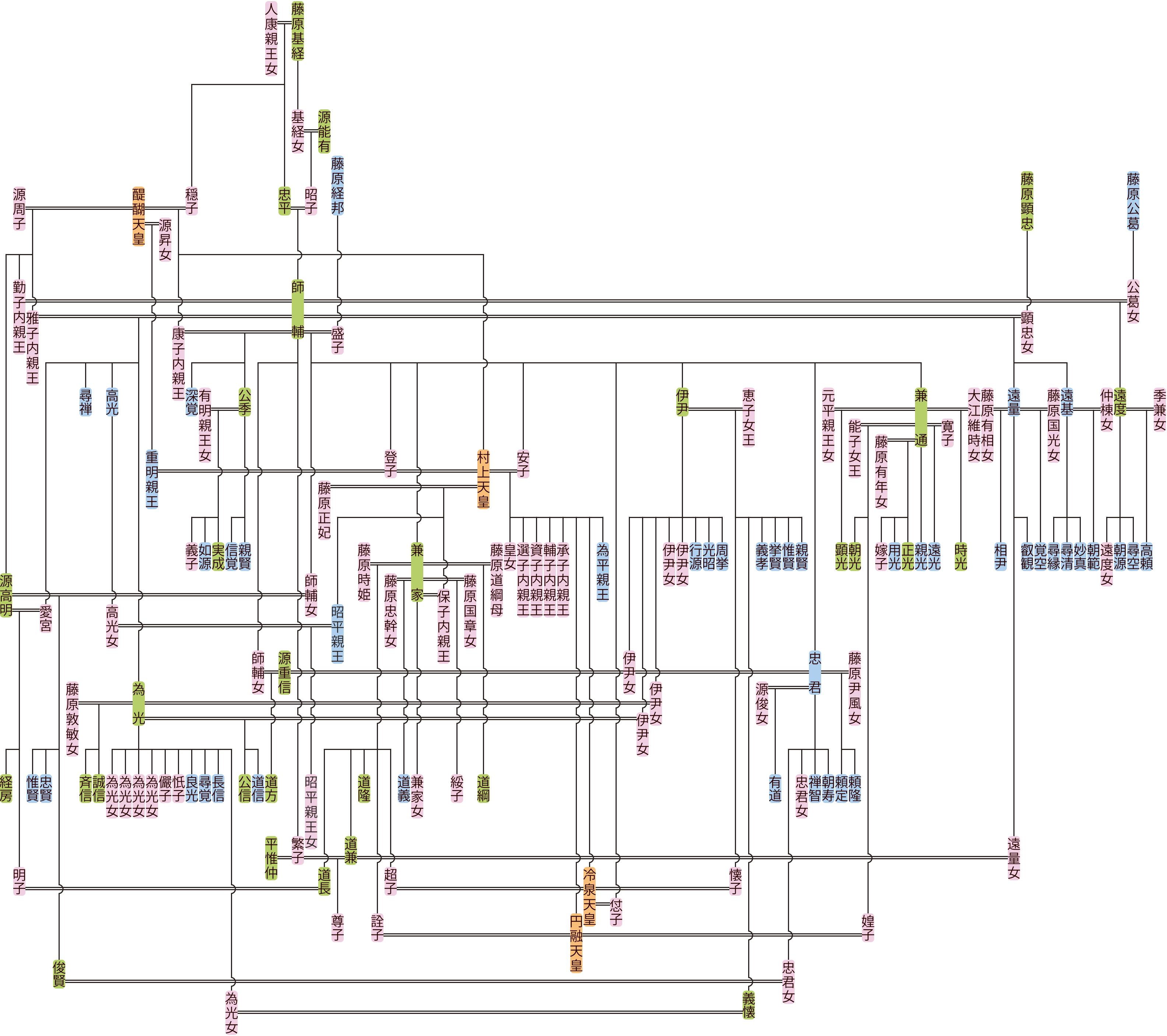 藤原師輔の系図