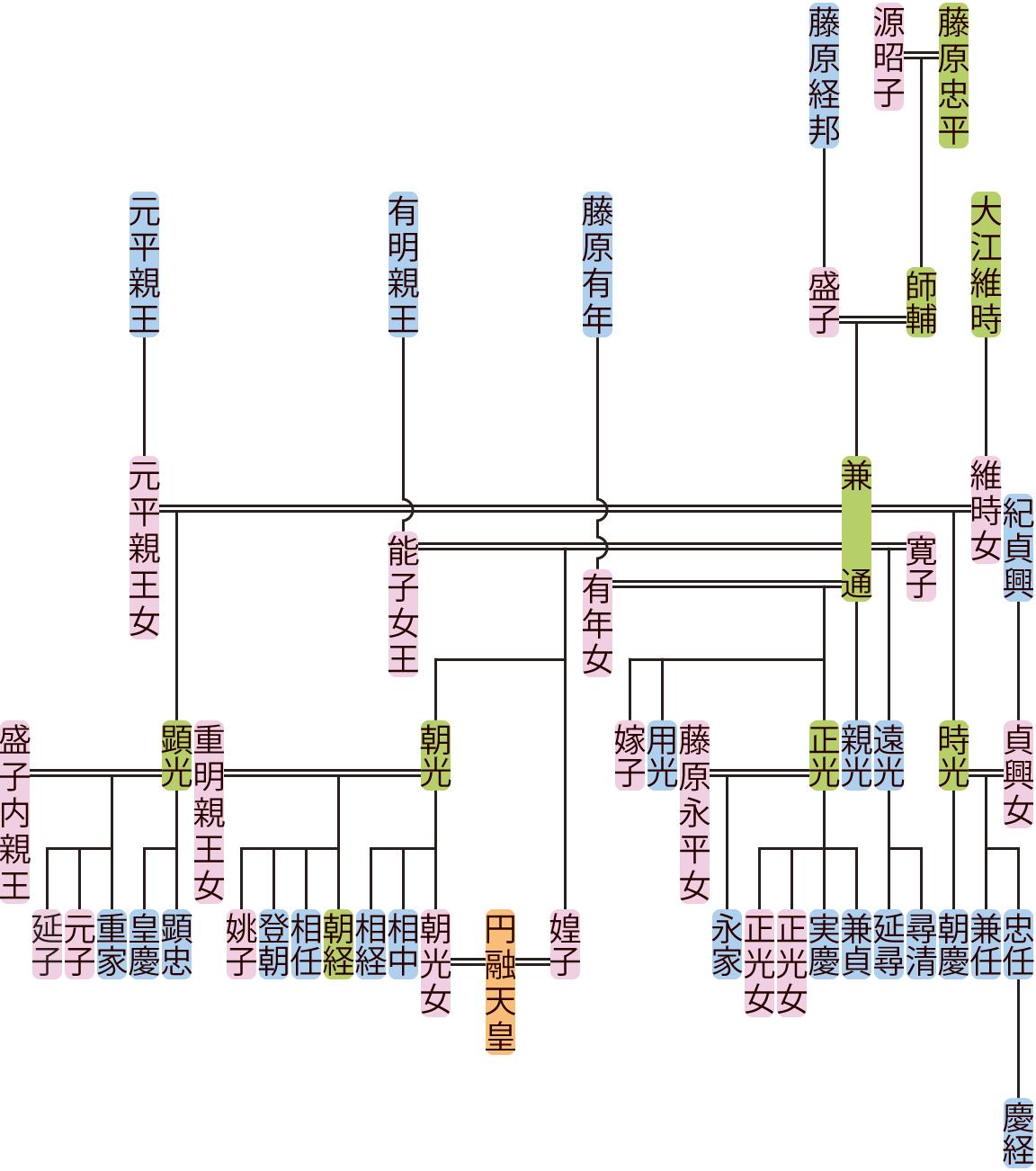 藤原兼通の系図