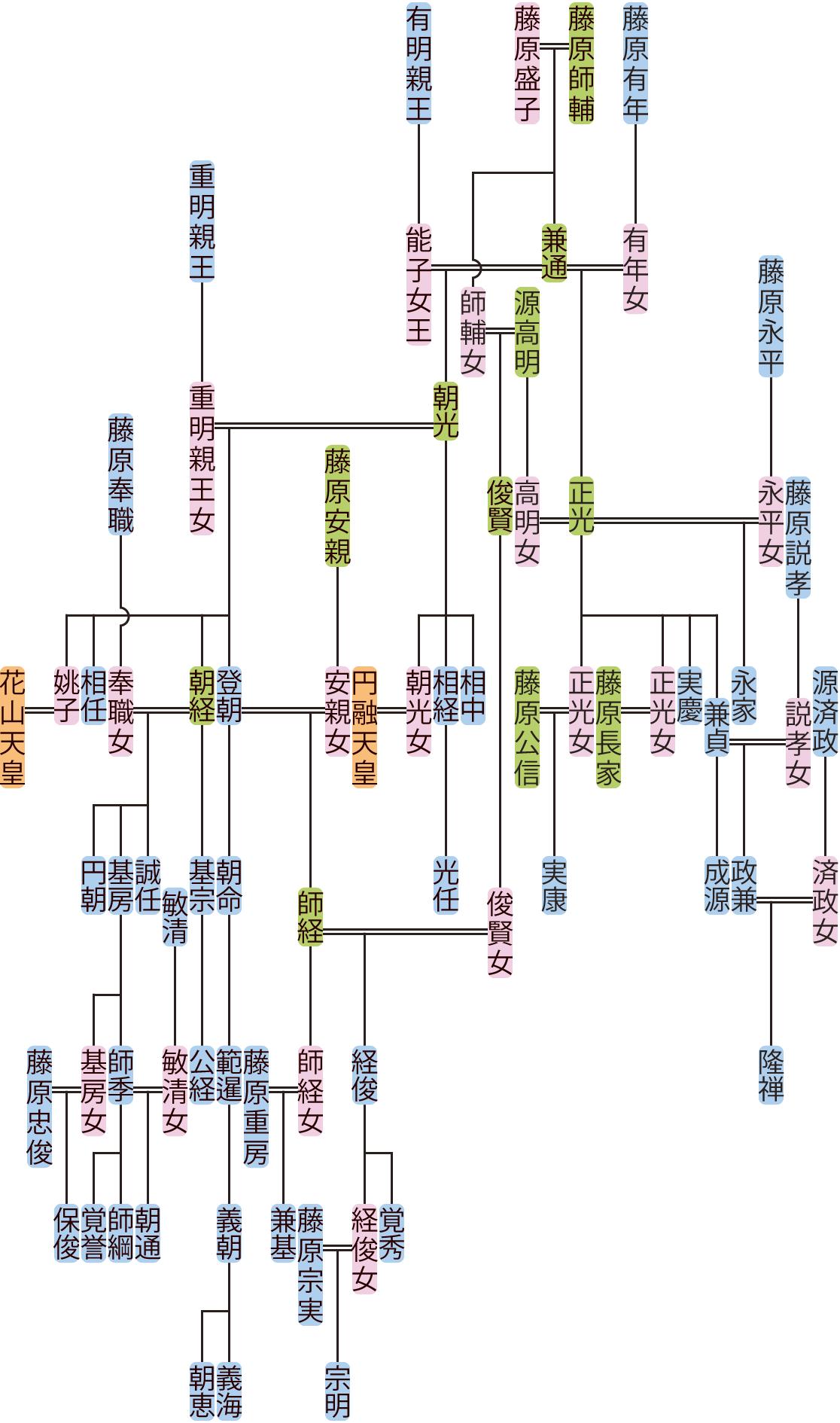 藤原朝光・正光の系図