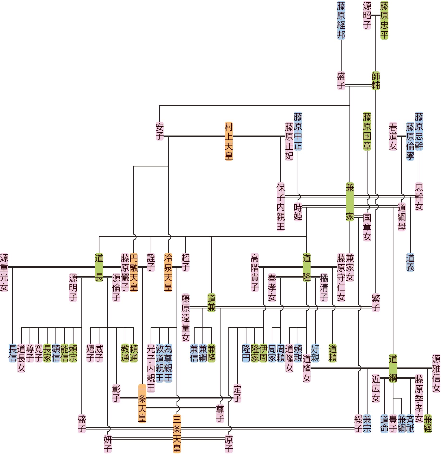 藤原兼家の系図