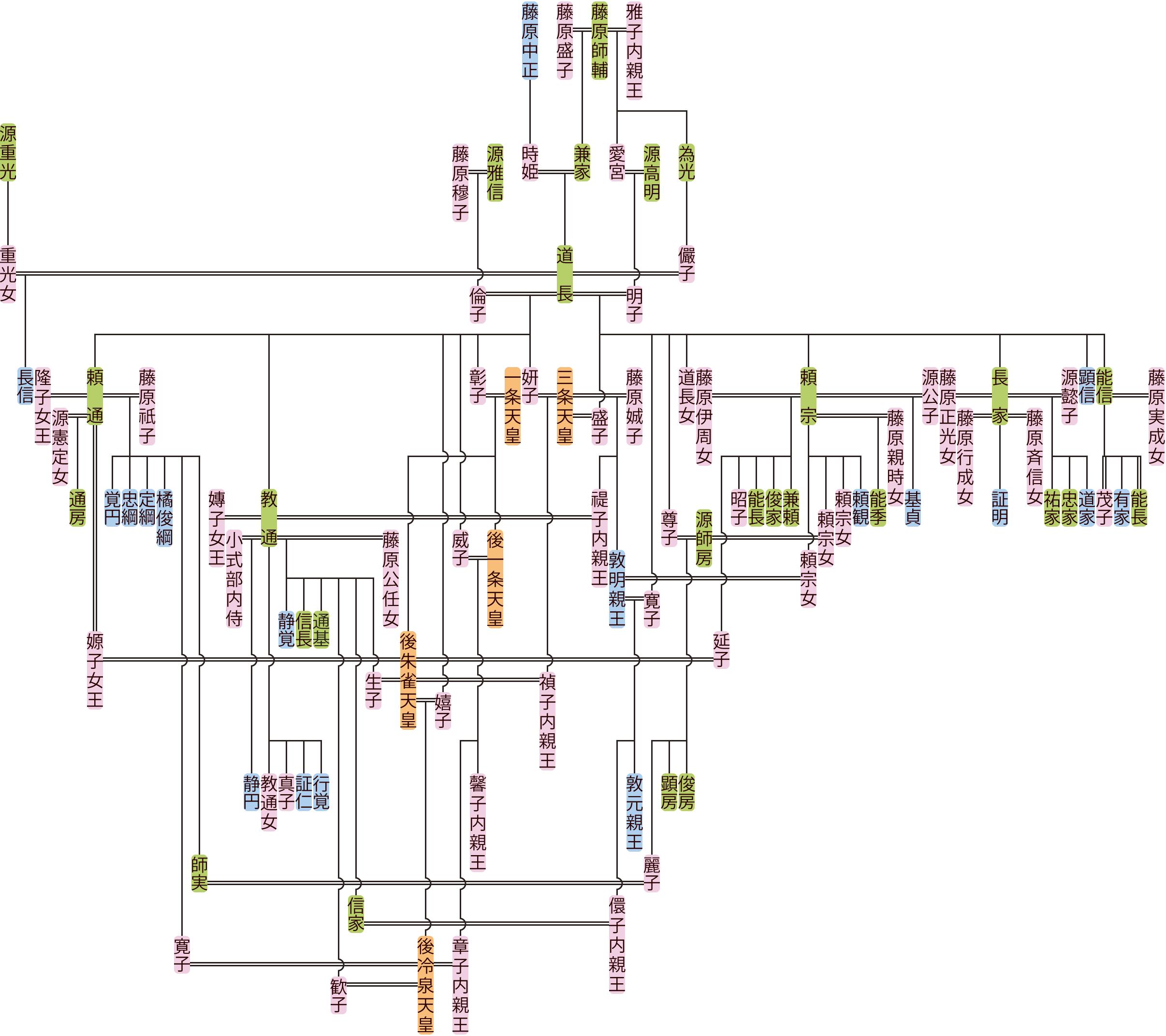 藤原道長の系図