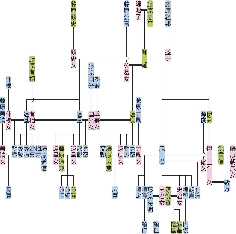 藤原遠量・忠君・遠度・遠基の系図