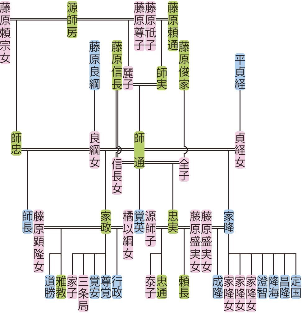 藤原師通の系図