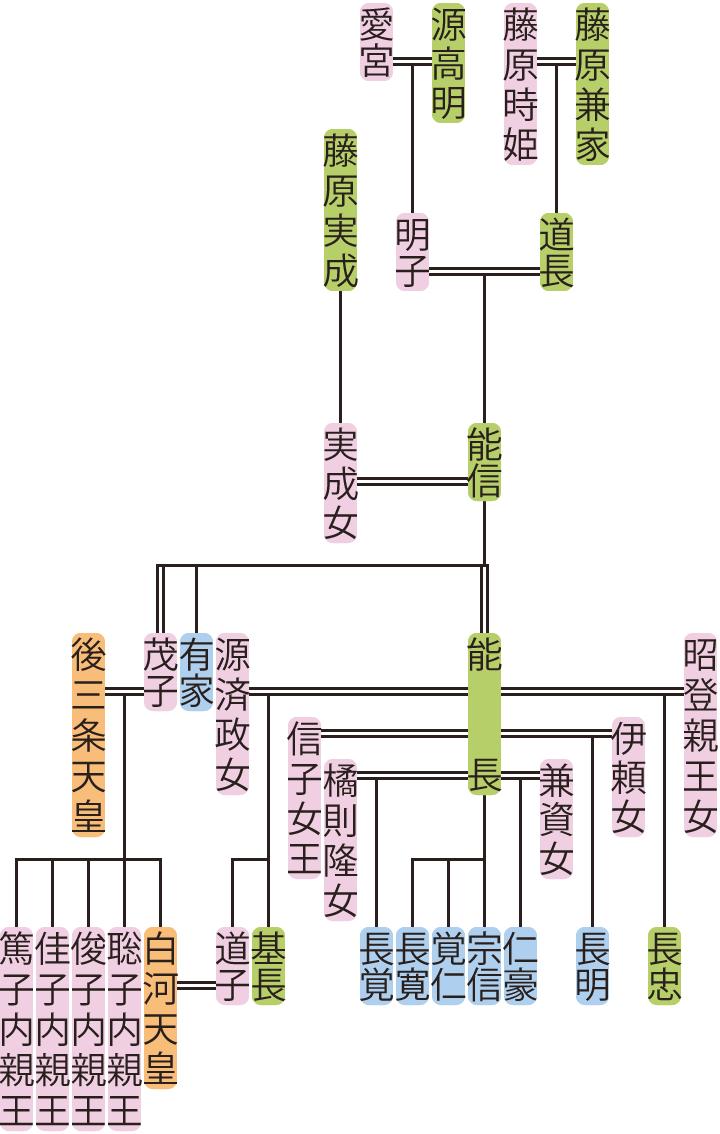 藤原能信の系図