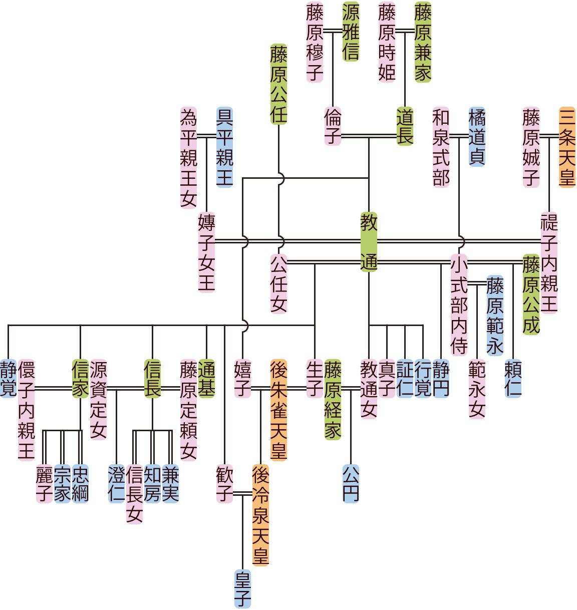 藤原教通の系図