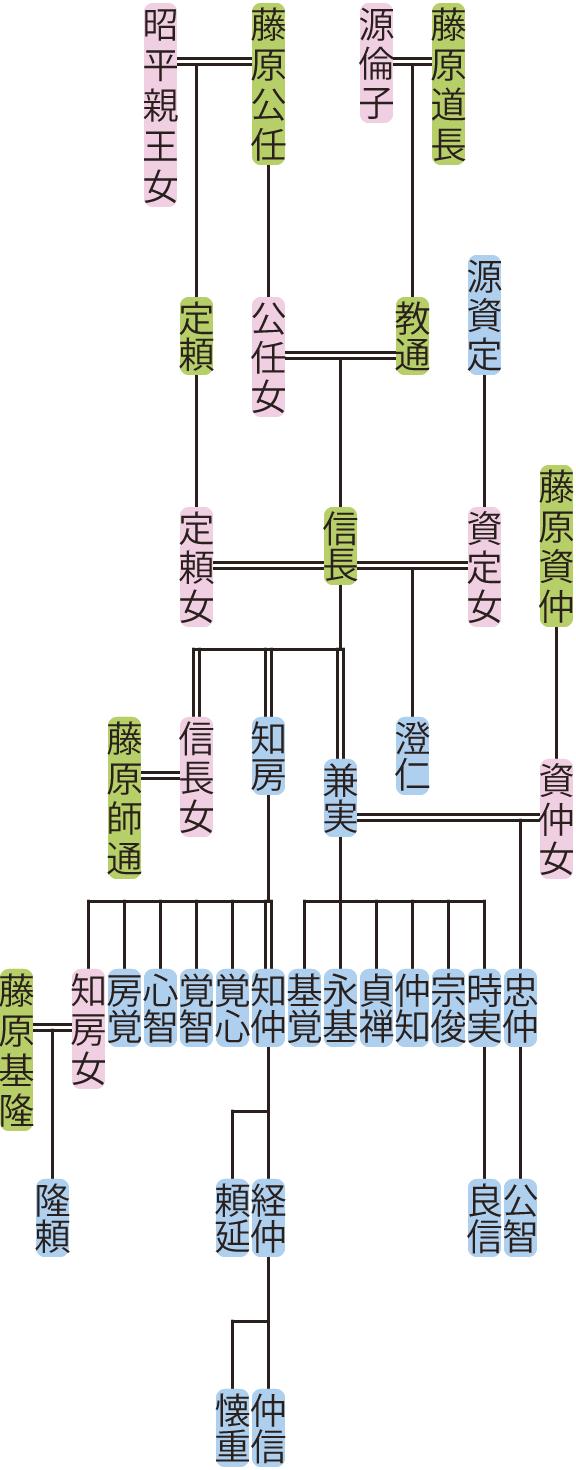 藤原信長の系図
