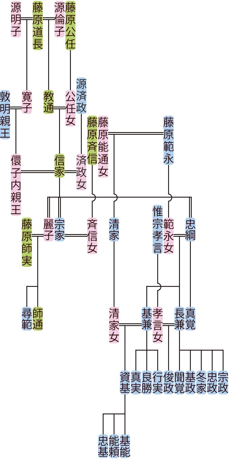 藤原信家の系図