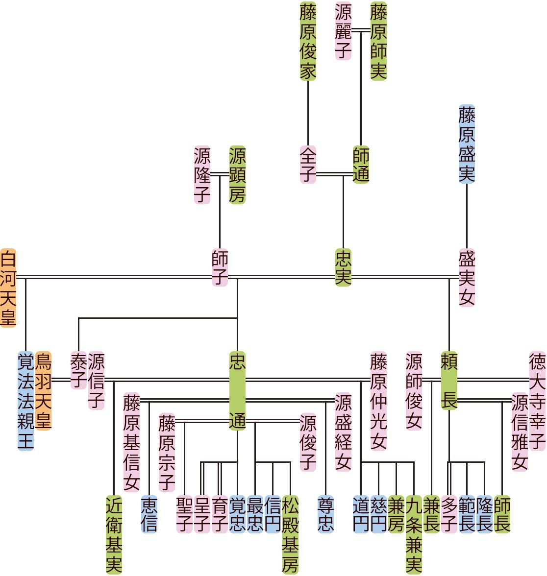 藤原忠実の系図