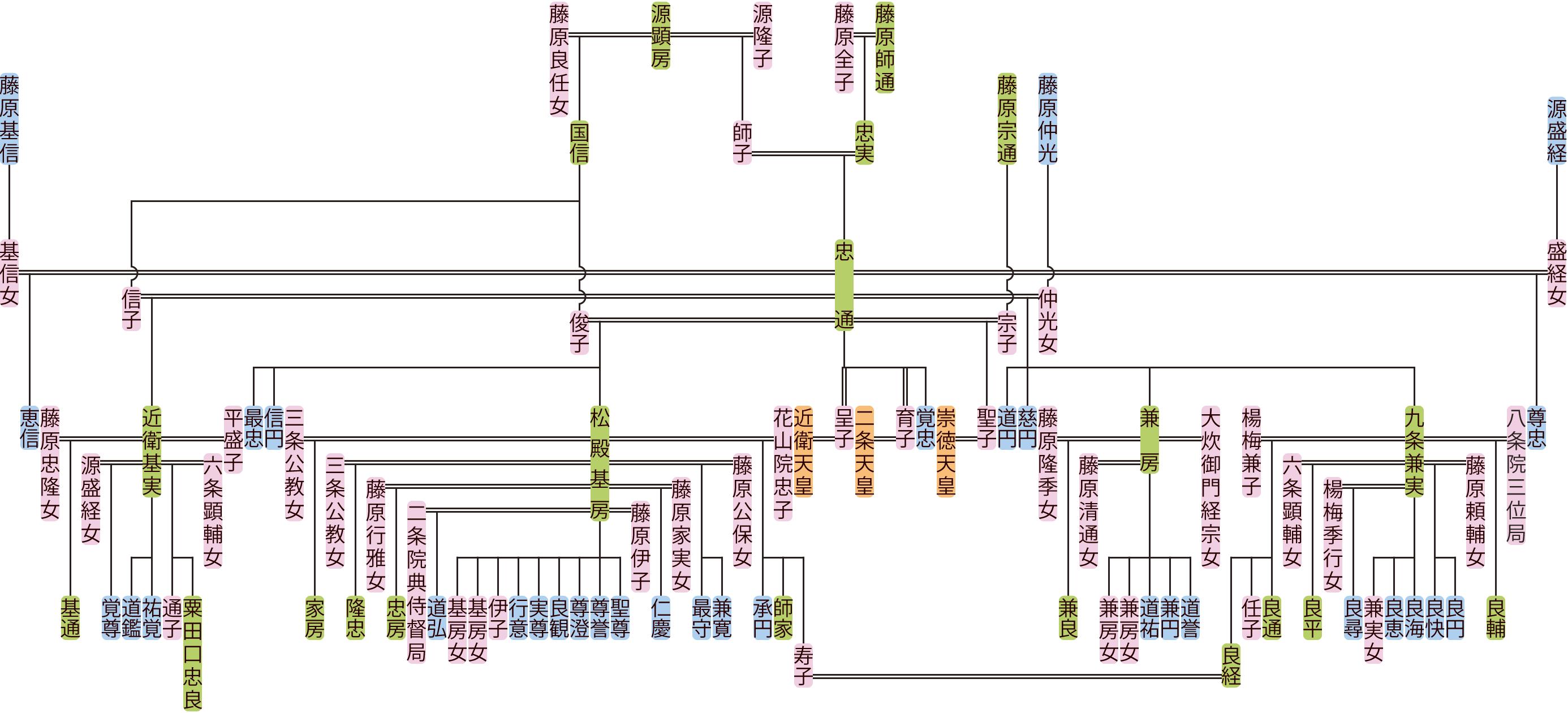 藤原忠通の系図