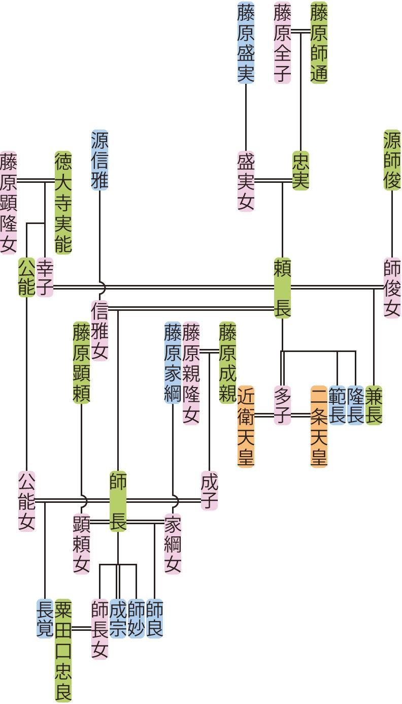 藤原頼長の系図