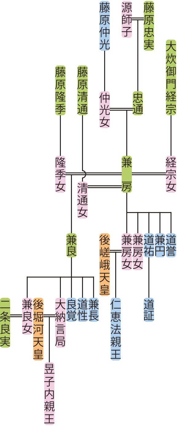 藤原兼房の系図