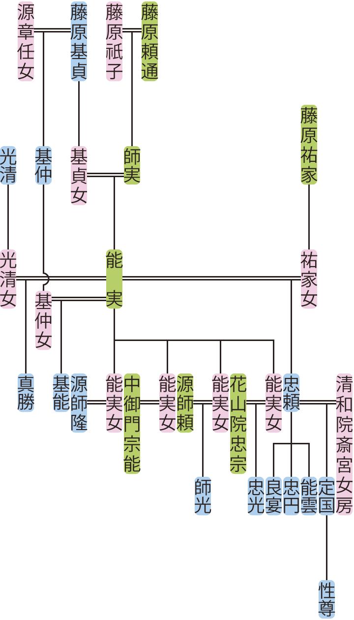 藤原能実の系図