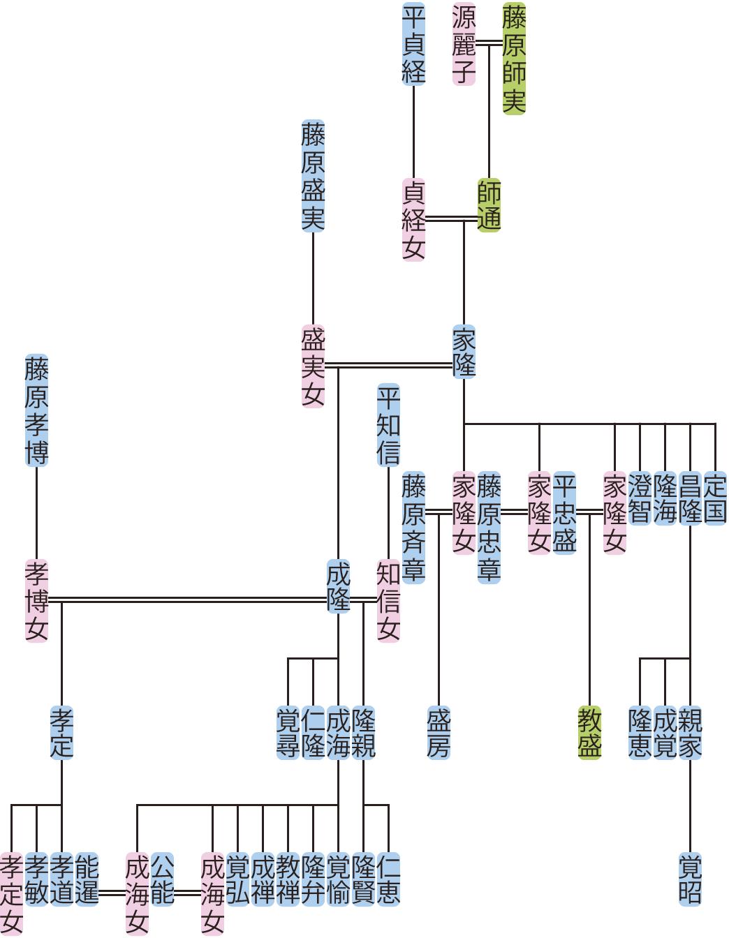 藤原家隆の系図