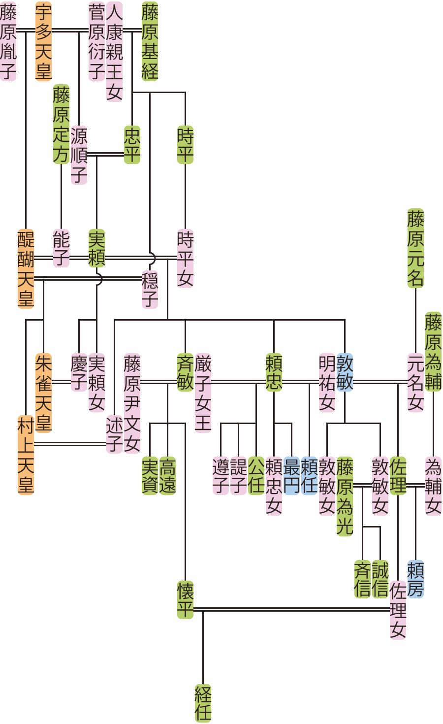 藤原実頼の系図