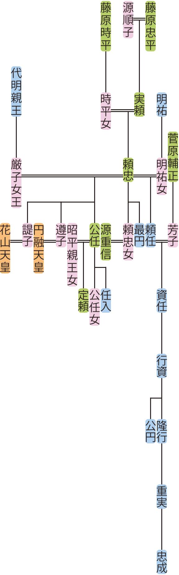 藤原頼忠の系図