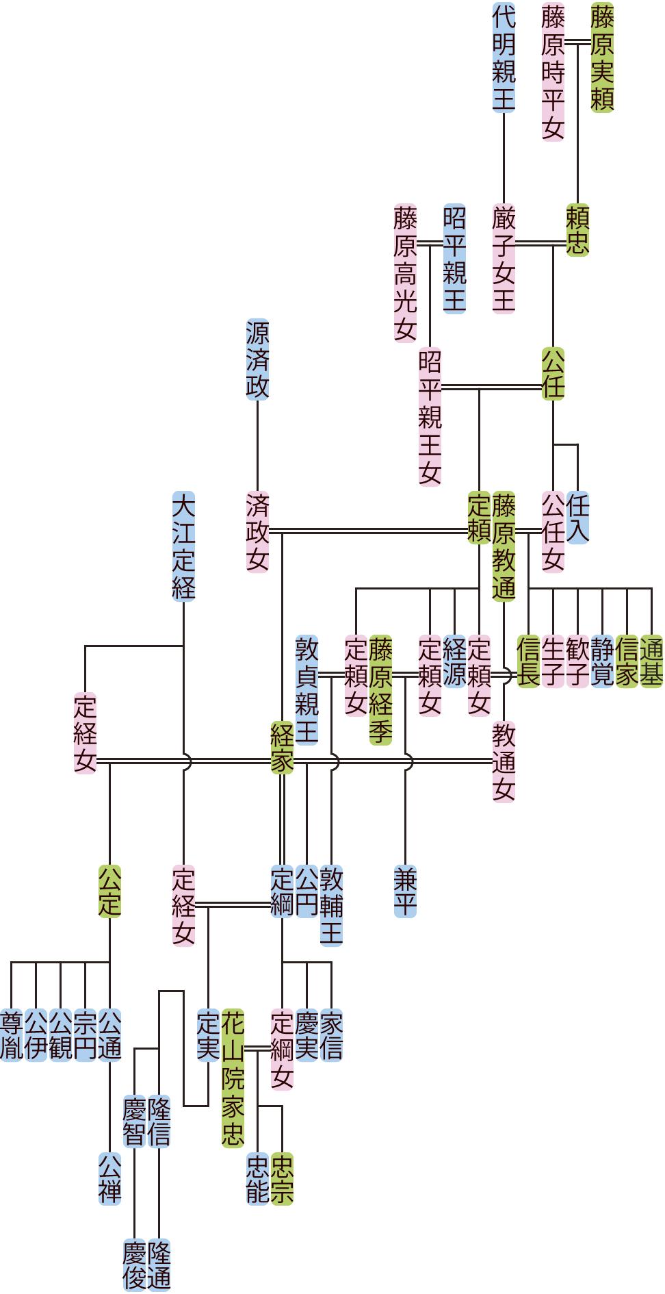 藤原公任の系図