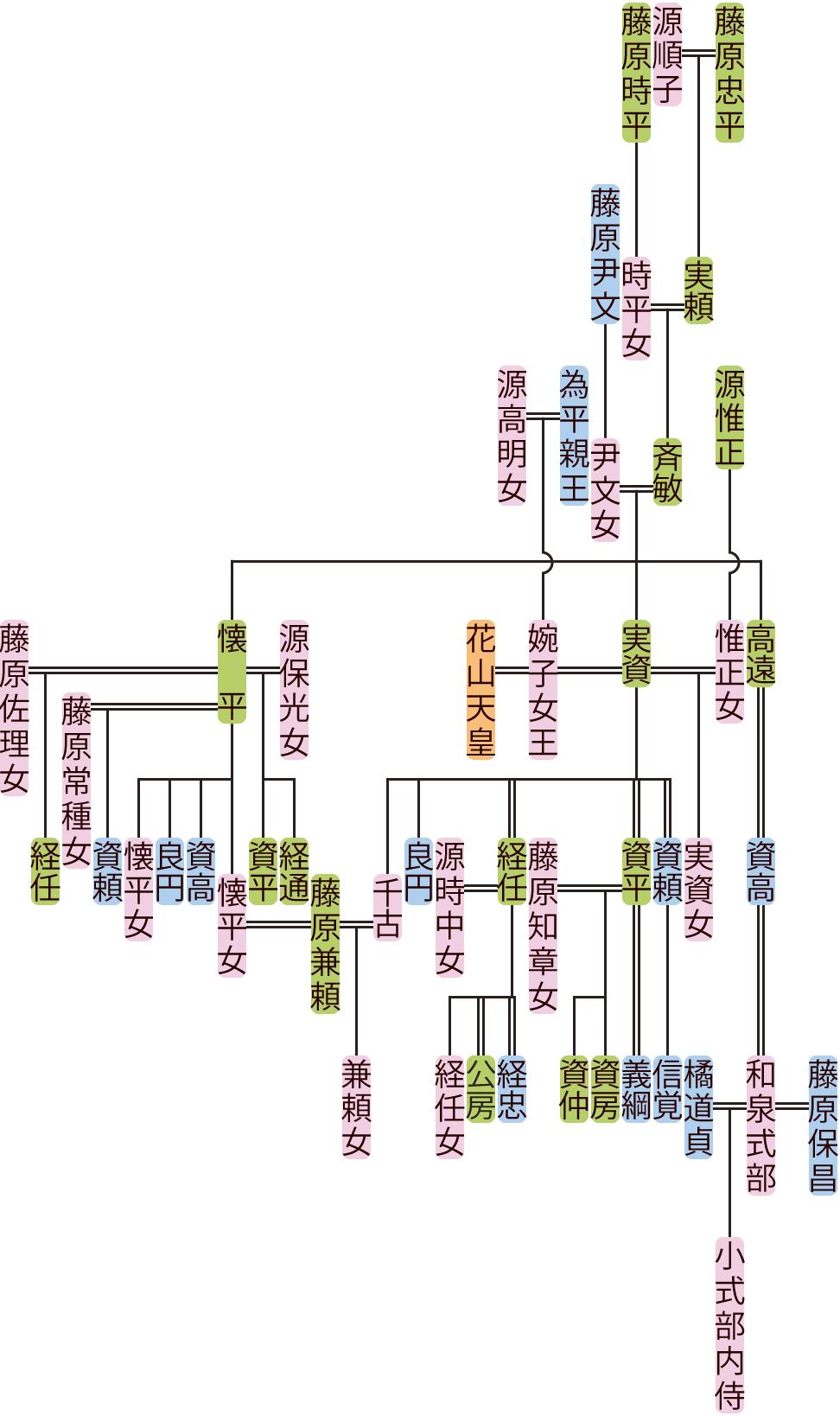 藤原斉敏の系図