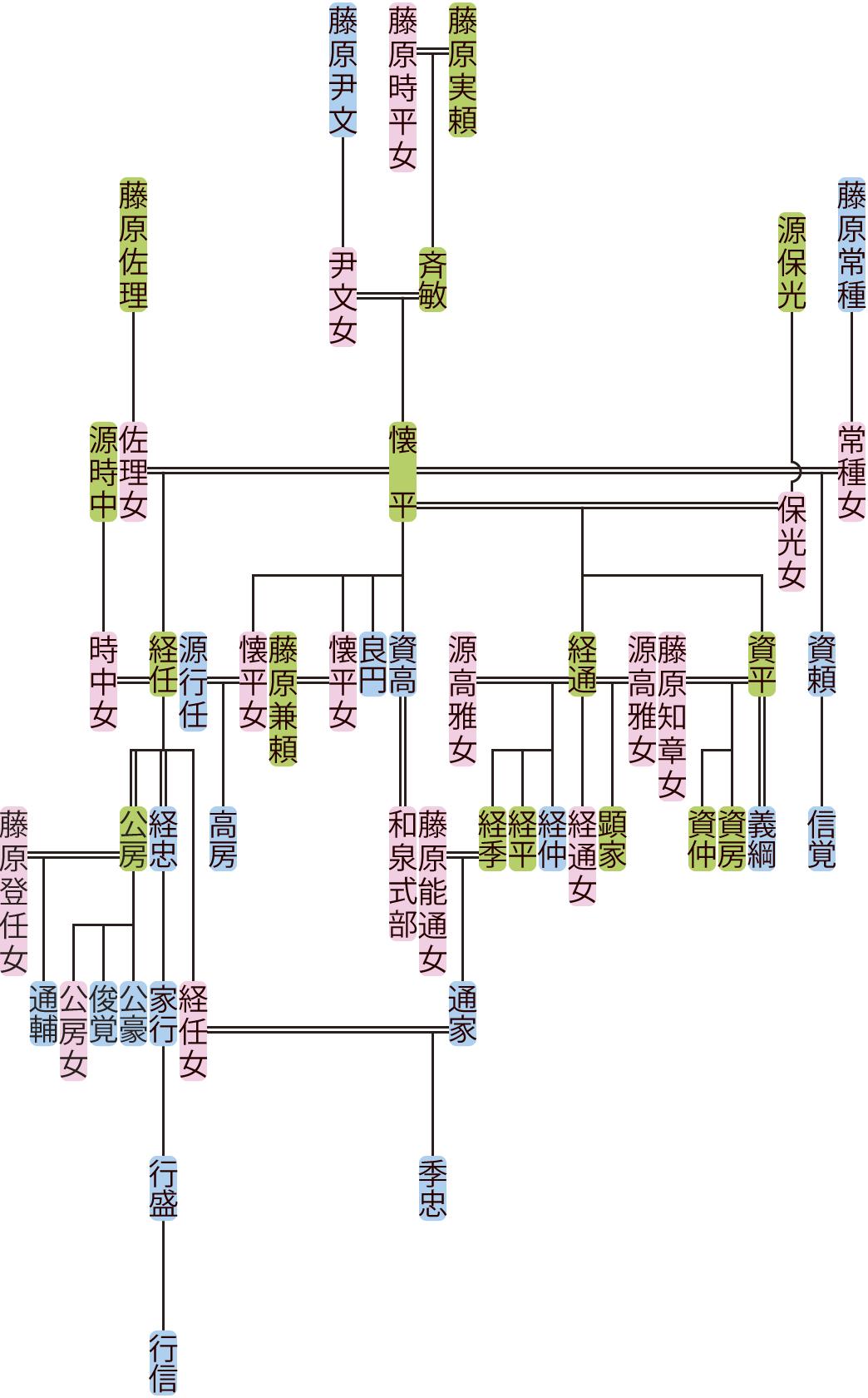 藤原懐平の系図