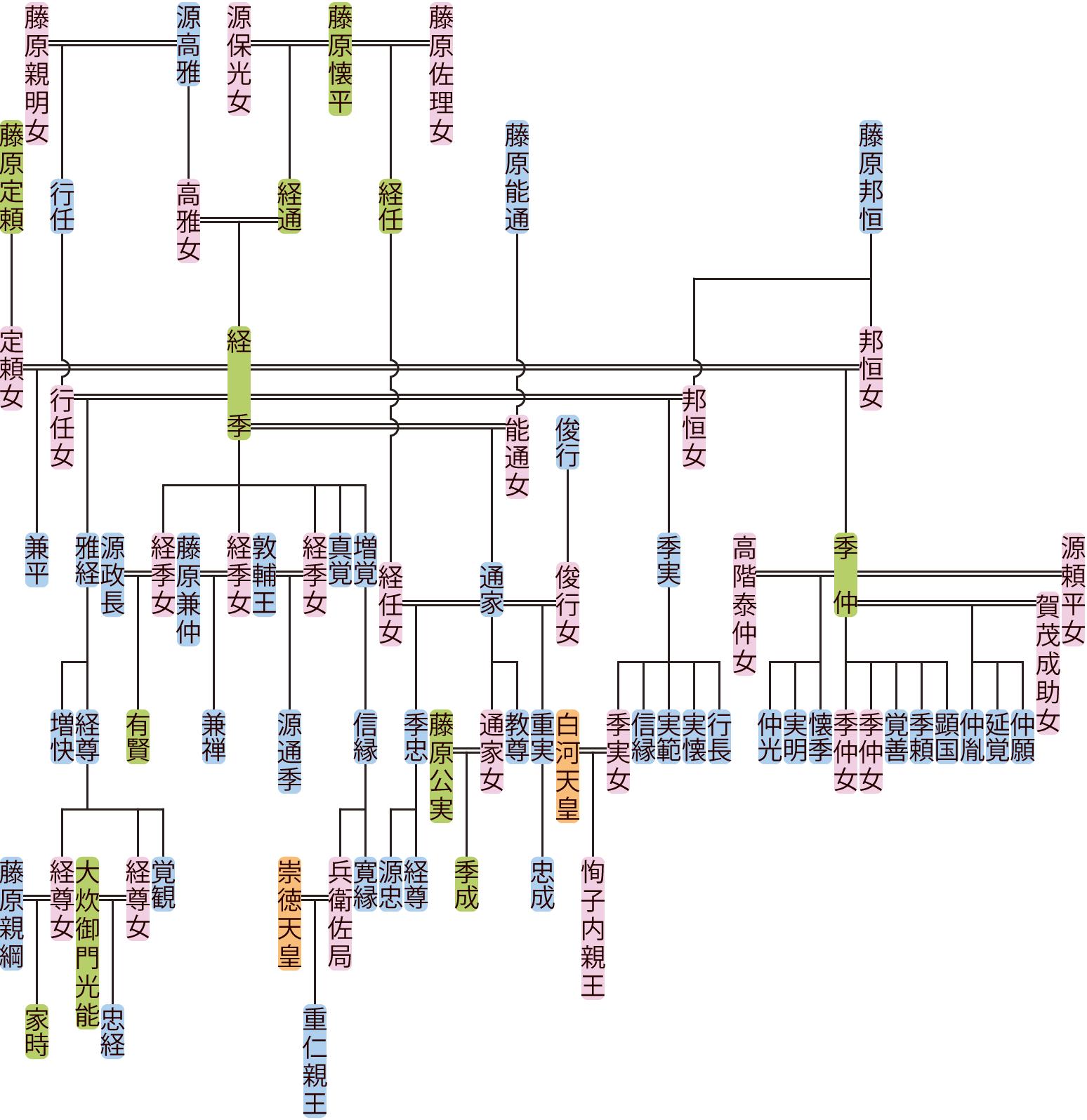 藤原経季の系図