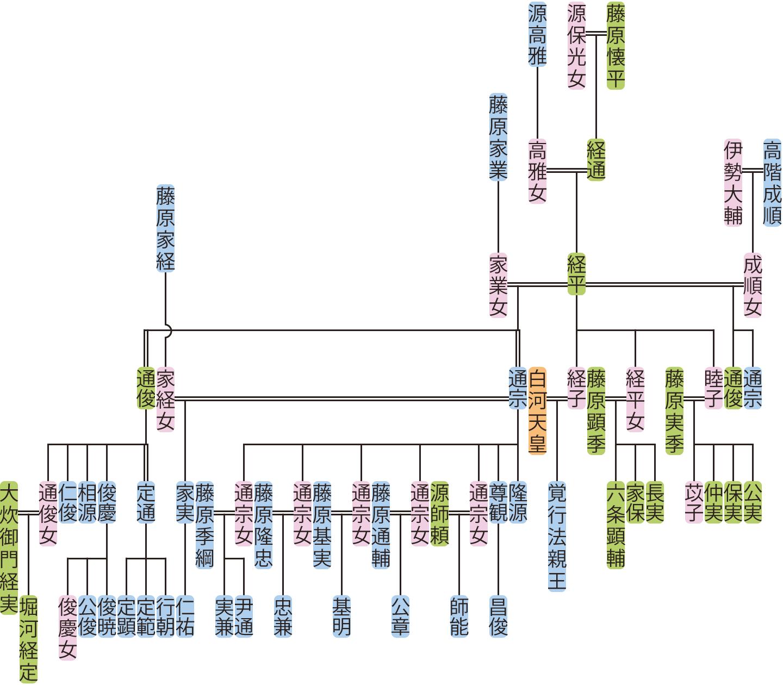 藤原経平の系図