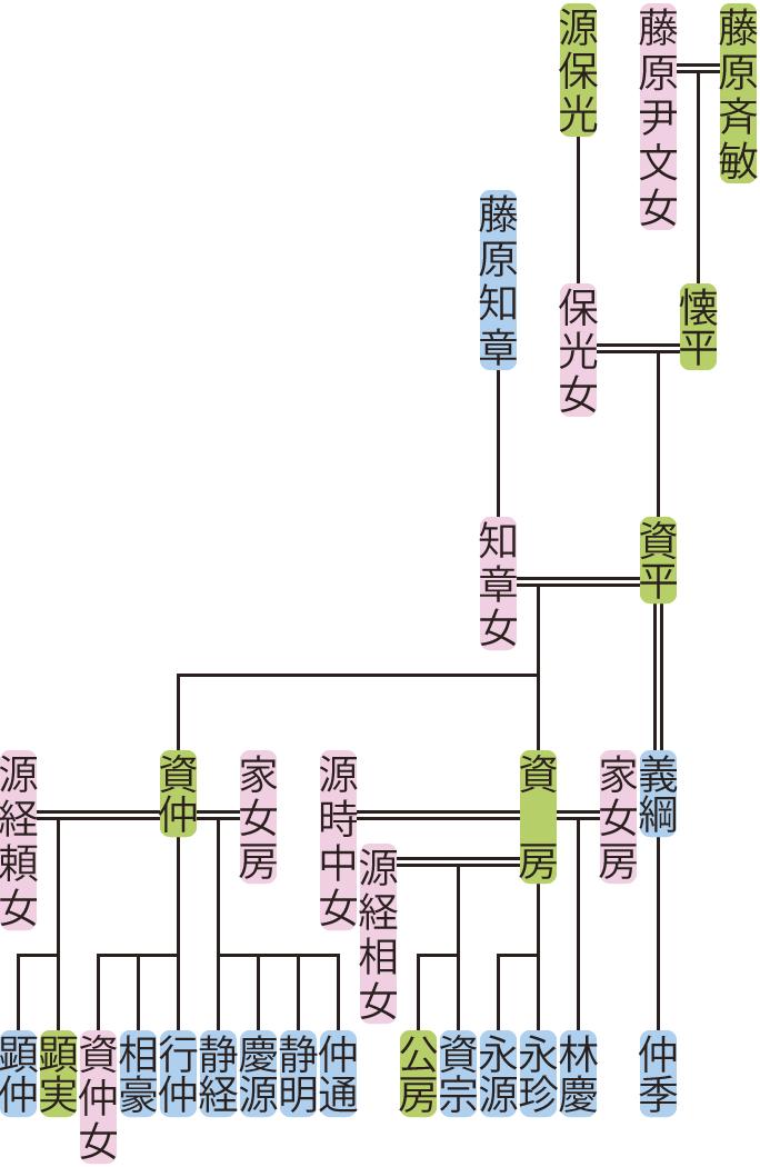 藤原資平の系図