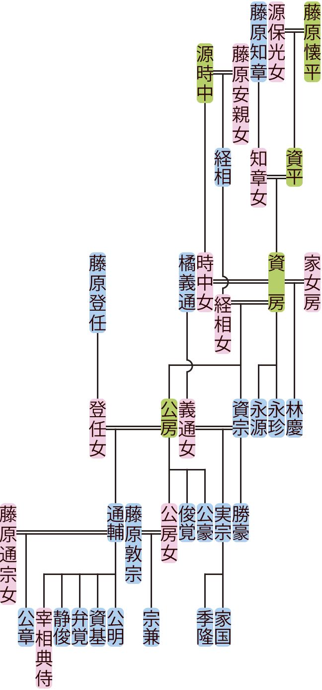 藤原資房・公房の系図