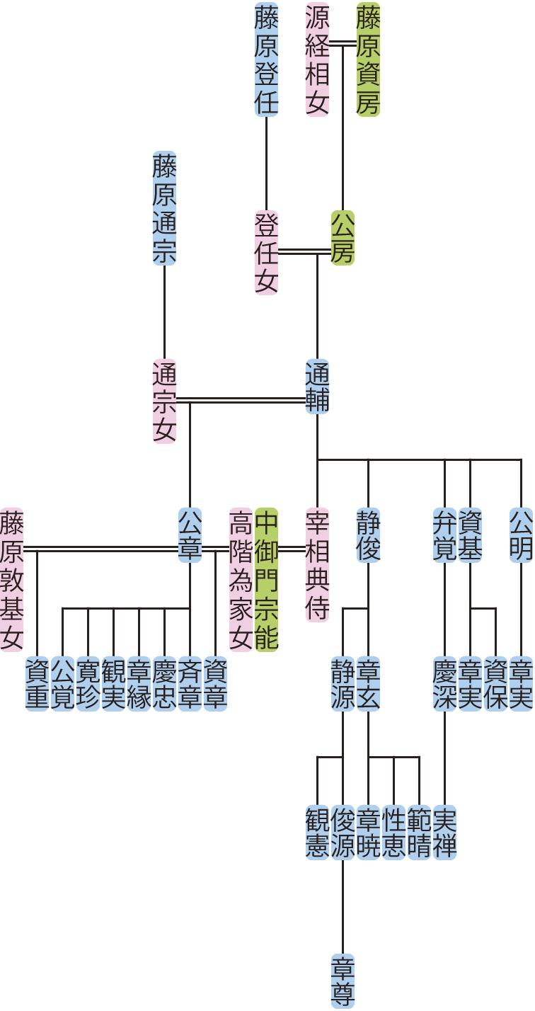 藤原通輔の系図