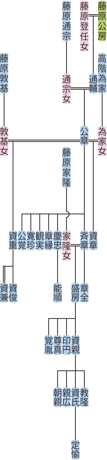 藤原公章の系図