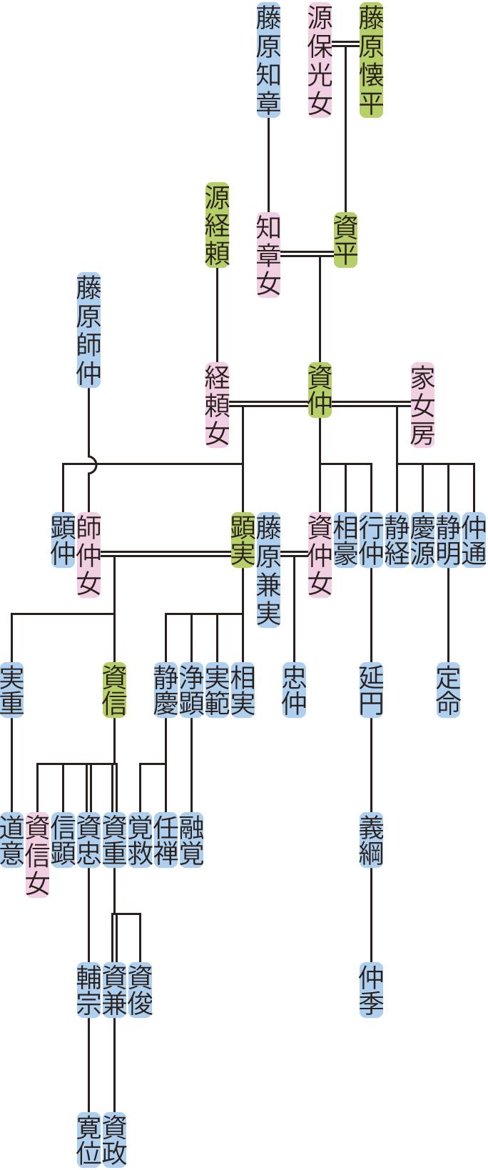 藤原資仲~資重の系図
